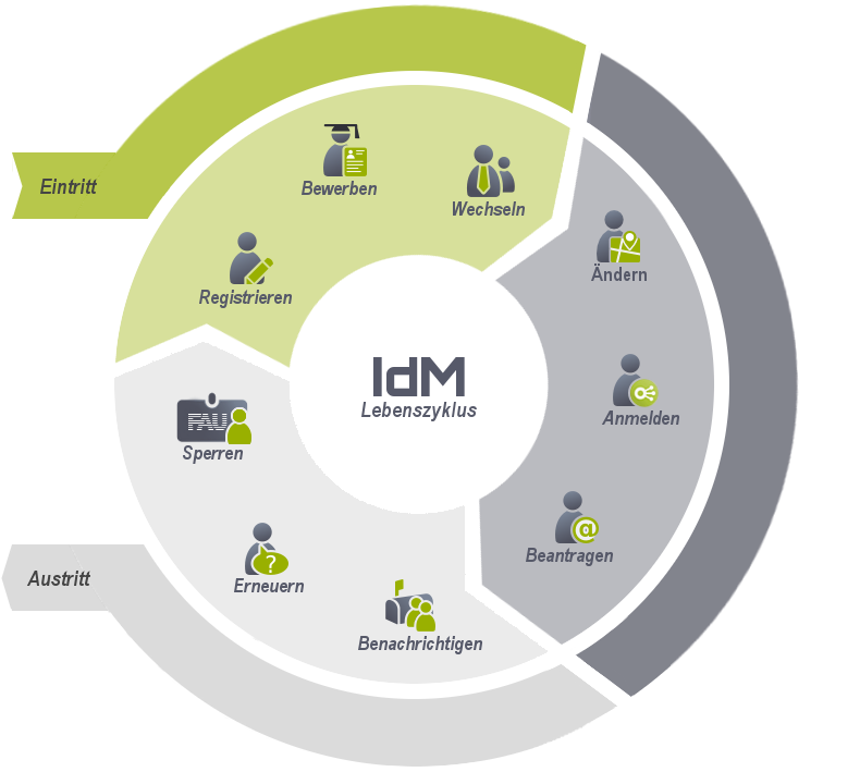 Die Abbildung zeigt den Lebenszyklus eines IdM-Nutzers vom Eintritt bis zum Austritt.