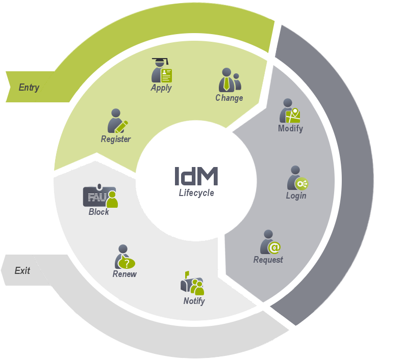 The figure shows the life cycle of an IdM user from entry to exit.